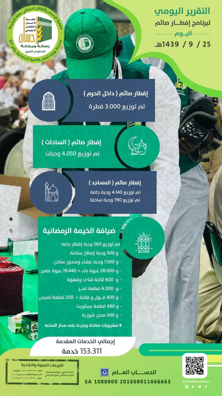 (إحسان) تنفذ 153.318خدمة إفطار صائم في يوم 25 رمضان